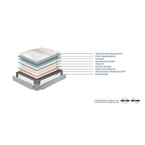 colchao-molaflex-WBx-Steel-caracteristicas